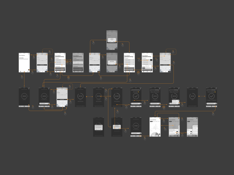 Interaction flows V0 wireflows wireframe ios design app product design ui ux