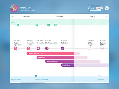 Patient Health and Treatment Timeline calendar cancer health dashboard progress treatment ui ux medical timeline patient