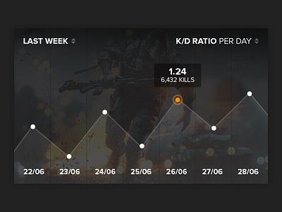 Origin Concept - Graphic K/D Ratio origin ea games dashboard pc battlelog battlefield graphic ratio
