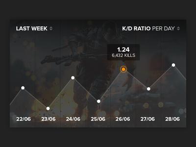 Origin Concept - Graphic K/D Ratio