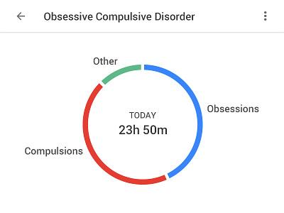 Mental Wellbeing (OCD) ocd material design google typography ui mental health digital wellbeing pie chart data materialdesign satire minimal flat blackui