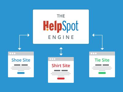 Helpspot Engine Graphic