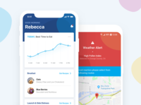 Personalised Health App