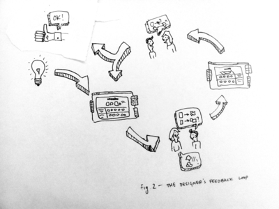 Design feedback loops black and white illustration pen scribbles design feedback arrows loops and