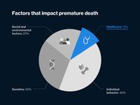 Factors that impact premature death