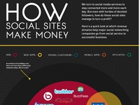 Social Sites Make Money Infographic