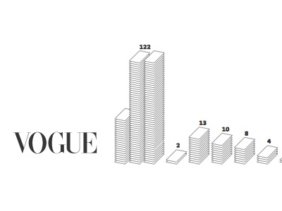 Vogue information design vogue information data design