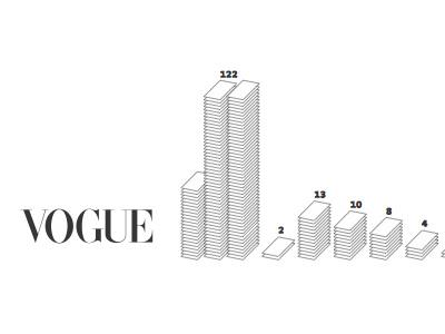 Vogue information design vogue information data design