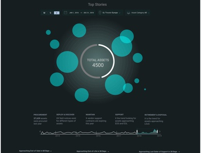 Moonshot - dashboard design visualization workshop sprint galaxy planets theme kaul rajiv intelligaia moonshot dashboard analytics ux user interface design ui