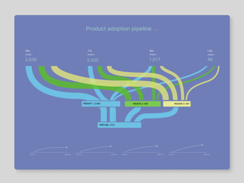 Sales Dashboard storytelling dataviz customdataviz kpi graphic chart interaction interactive analytics intelligaia dashboard user interface design ux ui sankey