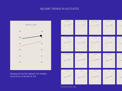 Income Trends in US States trend stats america usa states united statistical slope chart dataviz trends income chart interactive intelligaia ui ux design user interface analytics dashboard