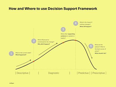 Decision Support Framework predictive diagnostic support decision framework arc story descriptive intelligaia analytics datastory data business design interactive user interface dashboard storytelling ux ui