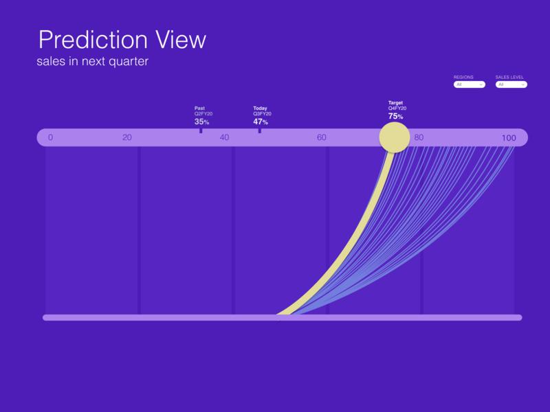 Prediction Band user interface intelligaia ux ui storytelling prescriptive datastory design