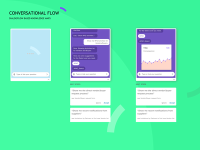 Conversational Flow UI Design using Google DialogFlow intelligaia conversational learning machine voice friendly user nlp intuitive flow dialog platform assistant bot animation interactive analytics design ux ui