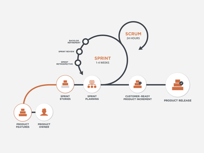 The Agile Process agile process mobile graphic infographic scrum agile