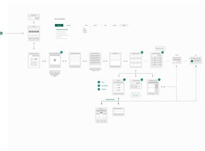 Jobber - Finanical Website User Flow