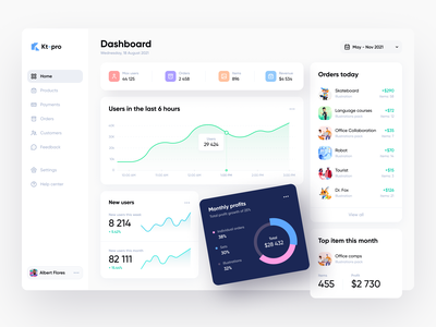 E-Commerce CRM user interface crm dashboard dashboard ui dashboad e-commerce website data tool crm software analytics crm e-commerce web design interface home page website web design shakuro ux ui