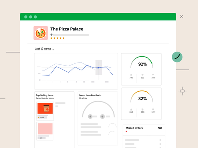 The Pizza Palace uidesign vector 2d motion graphics illustration animation uiux numbers graphs ubereats uber eats dashboard ui dashboard design reports performance metrics dashboard