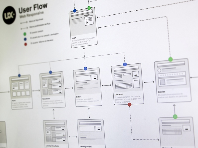 User Flow wireframes despegar ux experience user flow
