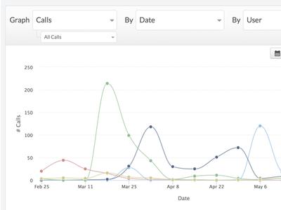 Explorer: Data exploration tool chart explorer closeio crm reporting report highcharts graph web ui