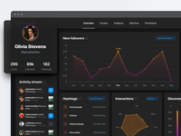 📷 Instalytics – Instagram Analytics Overview (Dark Mode) web design night dark dark mode user interface ux ui minimal list instagram data dashboard charts chart analytics