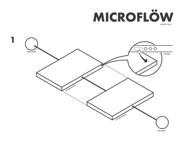 Mendix Crafting Day - Microflow isometric model concept flow flowchart data microflow mendix guide ikea instructions build