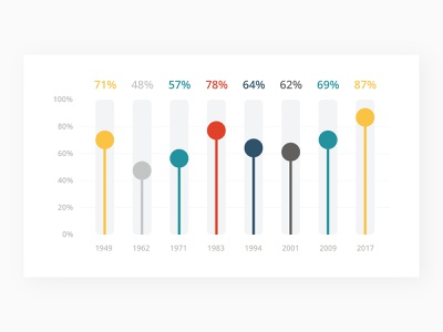 Infographic slide template. growth visualization data chart diagram keynote powerpoint presentation infographic template slide