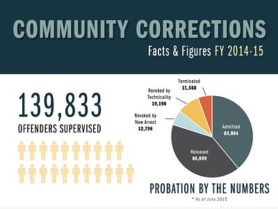 Corrections Infographic infographic corrections