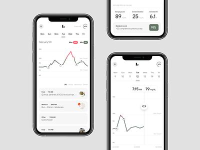 Levels App product app design quantified data iot diabetes app health glucose cgm