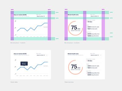 Data viz module real estate product brand branding layout design opendoor web d3js graph ui