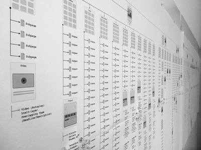 Sitemap Review interaction nutzer hierarchy navigation ux review ixd analyse information architecture sitemap