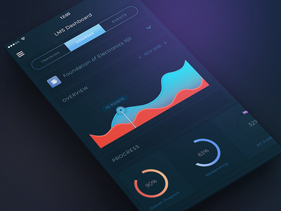 Conceptual LMS App UI education online training learning management system data analysis visualisation dashboard dark conceptual concept colorful admin panel admin