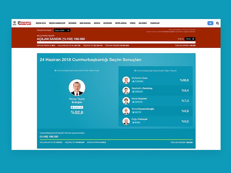 Turkey Election 2018 / Türkiye Seçim 2018 ux ui election seçim hürriyet