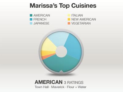 Interactive Pie Chart - Top Cuisines pie chart cuisine wheel interactive ios iphone app ness metal restaurant slider infographics food data cuisines photoshop