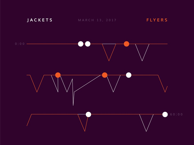 Blue Jackets Score: March 13, 2017 infographics nhl sports minimal data data visualization hockey blue jackets columbus score