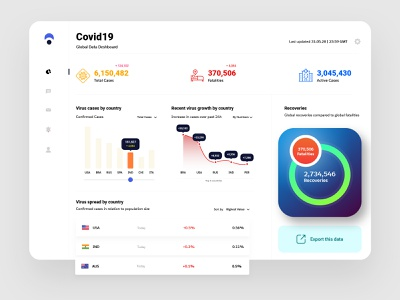 Corona Dashboard - Report white application user inteface colorful bold design cards ui flat design modern design ui design ux design website app design icon ui web ios guide app design clean data view graph uiux dashboard ui dashboard corona