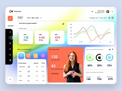 Dashboard View product design application design trend modern analysis chart app web fintech website user experience userinterface clean fintech dashboard finance app fintech uiux ux ui dashboad