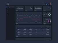 Aws Dashboard | Dark Mode