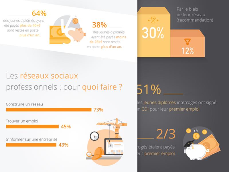 Infography Viadeo data visualisation illustration infography