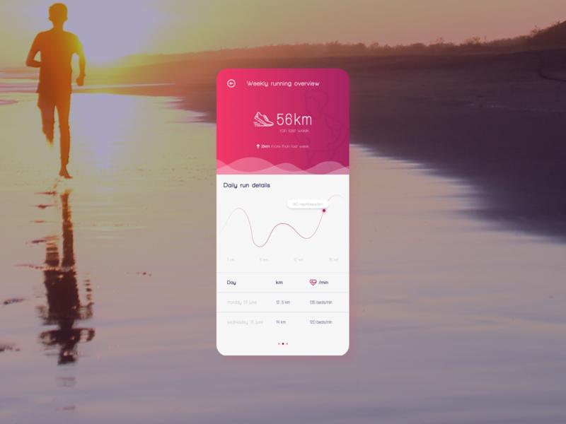 Daily UI - analytics chart icon app ux branding vector design figma ui dailyuichallenge dailyui