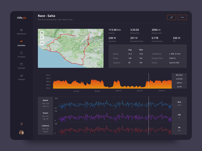 Activity Tracker Dashboard For Cyclists statistic data map colorful colors dashboard template analysis clean chart dark ui dark black app design ui ux cycling dashboard design dashboard ui dashboard