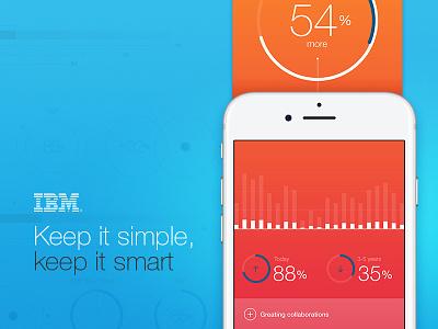 IBM Mobile App iphone stadistics article interfase graphic data-viz ux ui mobile app ibm