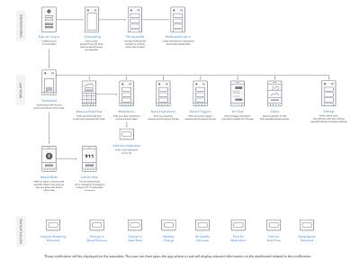 App Map - AMMA user flow app map wireframes sitemap
