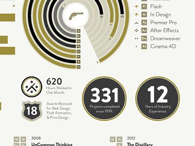 2012 Infographic Resume infographic resume info-graphic resume designbrass creative director art director chicago print graphic design john ryan