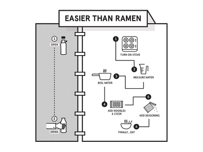Lindsey Kugler Soylent Infographic black and white illustration graphic design soylent creative soylent soylent infographic infographic