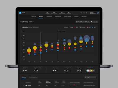Efficiency Report interface timeline statistics ui web app application dashboard app table web bubble chart engineering graph metrics report product design