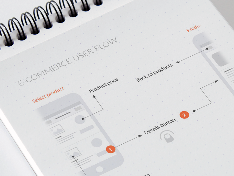 E-commerce app - User flow  wireframes stories flow user ecommerce ux