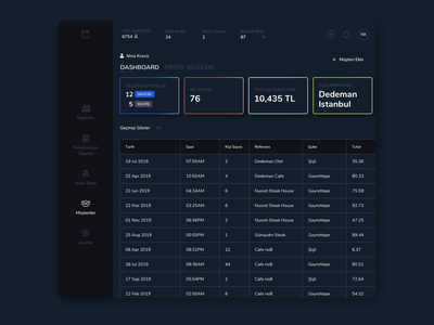 Customer Dashboard table list uiux dashboard ui dark ui dark mode dashboard customers customer service