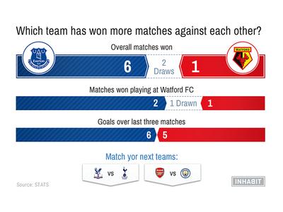Soccer Upcoming Matchups Factive (second screen)