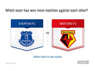 Soccer Upcoming Matchups Factive (first screen) visualization sport soccer inhabit infographic data